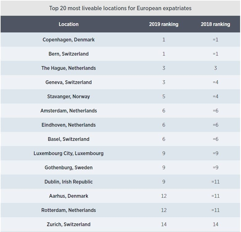 top 20 most liveable locations for European expatriates